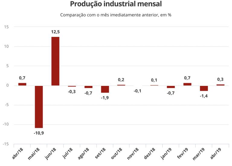 Produção industrial cresce 0,3% em abril, mas acumula queda de 2,7% no ano