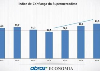 Vendas dos supermercados cresceram 2,07% em 2018